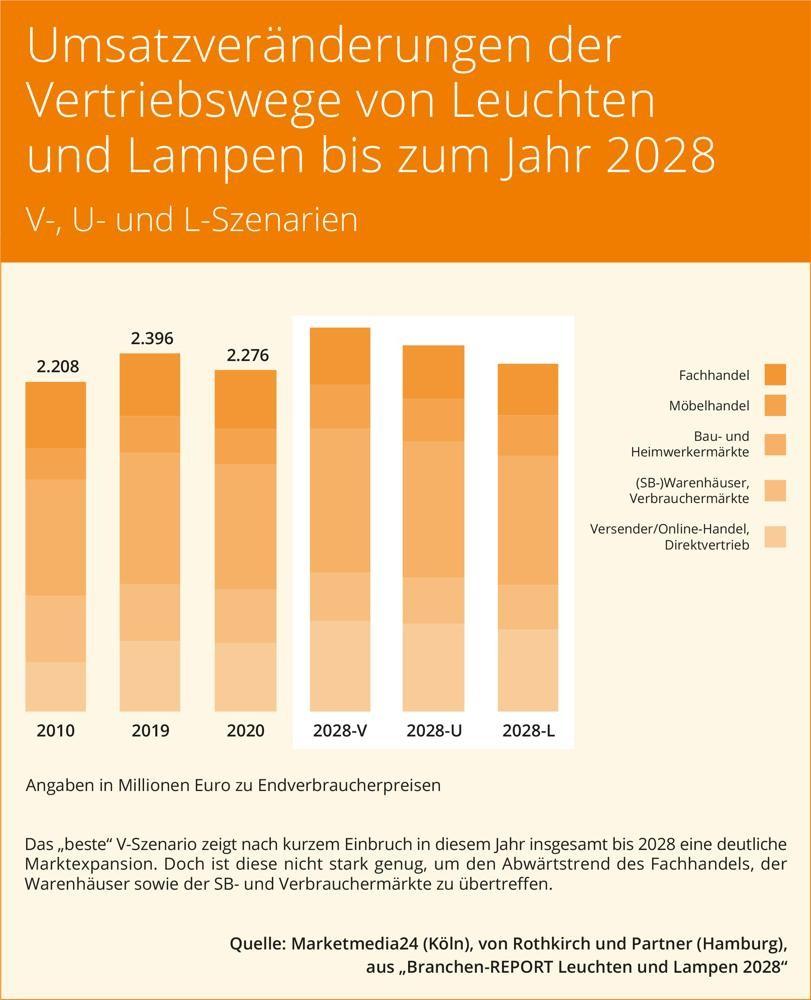 """""""Branchen-Report Leuchten und Lampen 2028"""" erschienen"""