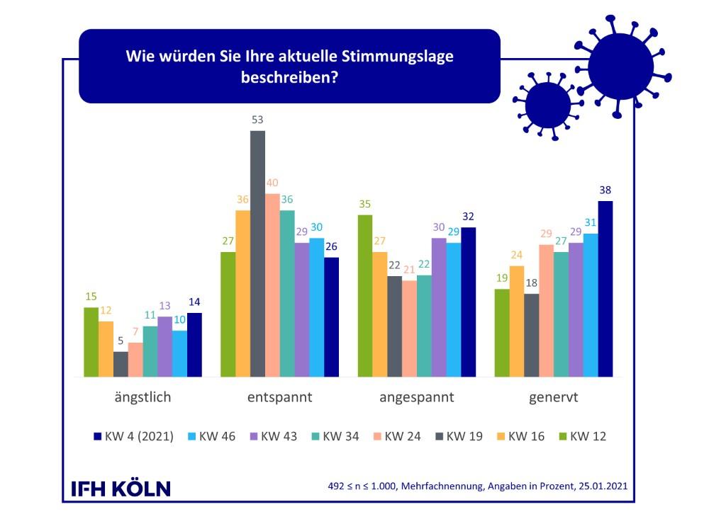 Die Stimmungslage der Deutschen ist getrübt. Abbildung: IFH Köln