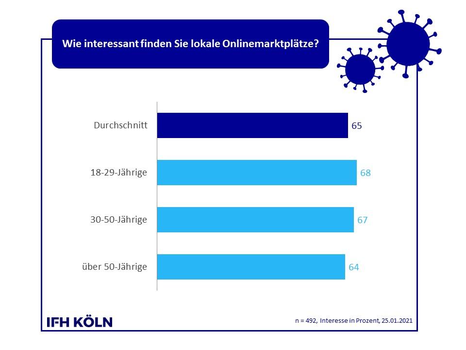 Über die Hälfte Befragten findet lokale Onlineplattformen interessant. Abbildung: IFH Köln