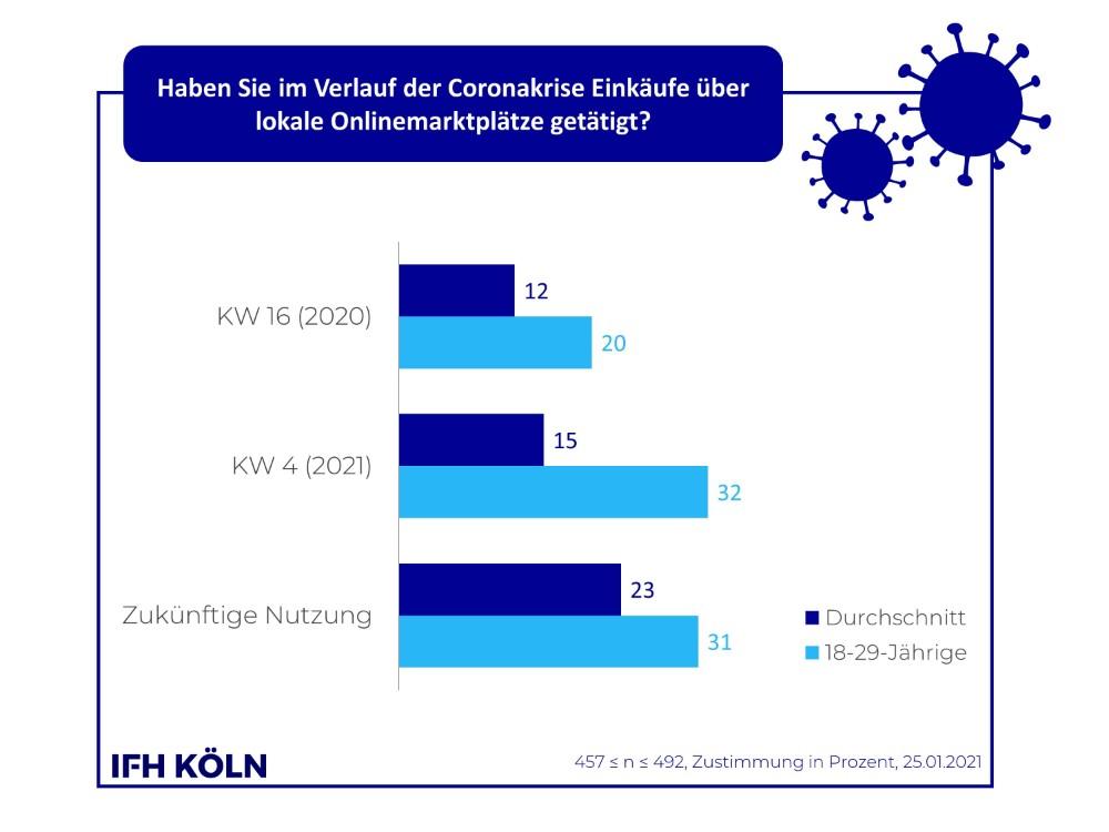Die Nutzung lokaler Onlinemarktplätze ist im Verlauf der Pandemie gestiegen. Abbildung: IFH Köln