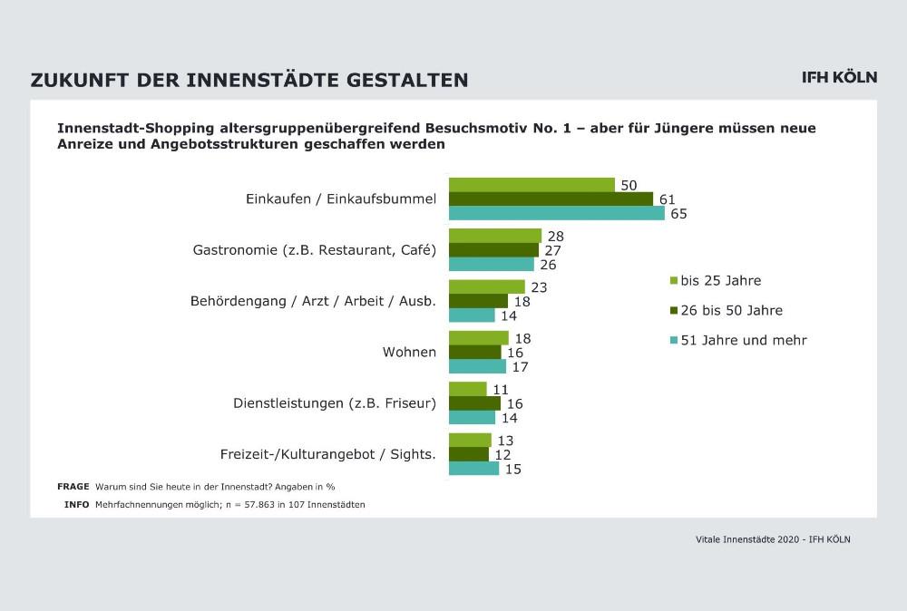 IFH Köln: Studie zur Vitalisierung der Innenstädte
