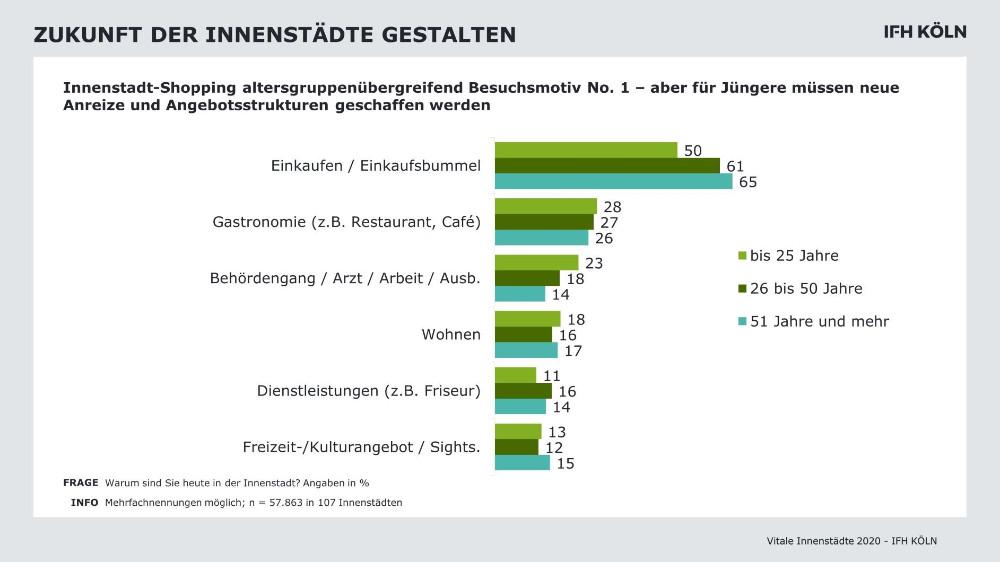 Der Einkaufsbummel war im vergangenem Herbst das Hauptmotiv für den Besuch von Innenstädten. Abbildung: IFH Köln