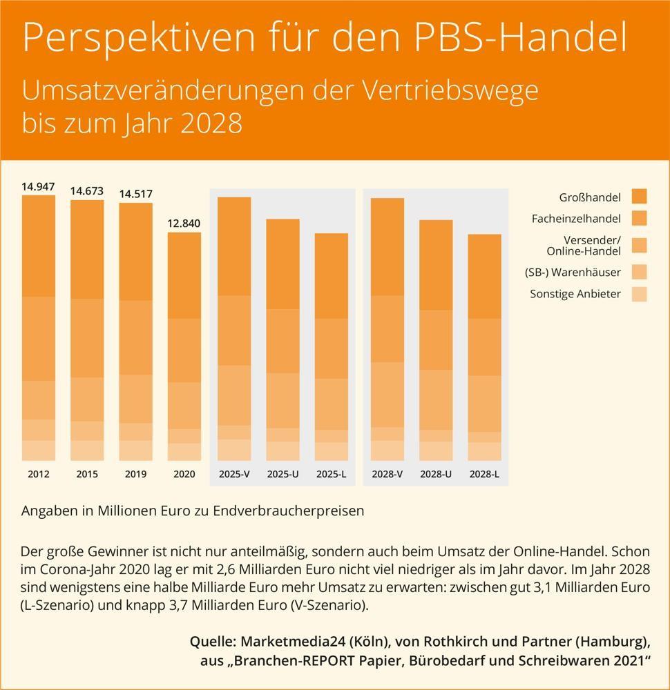 Minus 12 Prozent: PBS-Umsatz 2020 deutlich eingebrochen