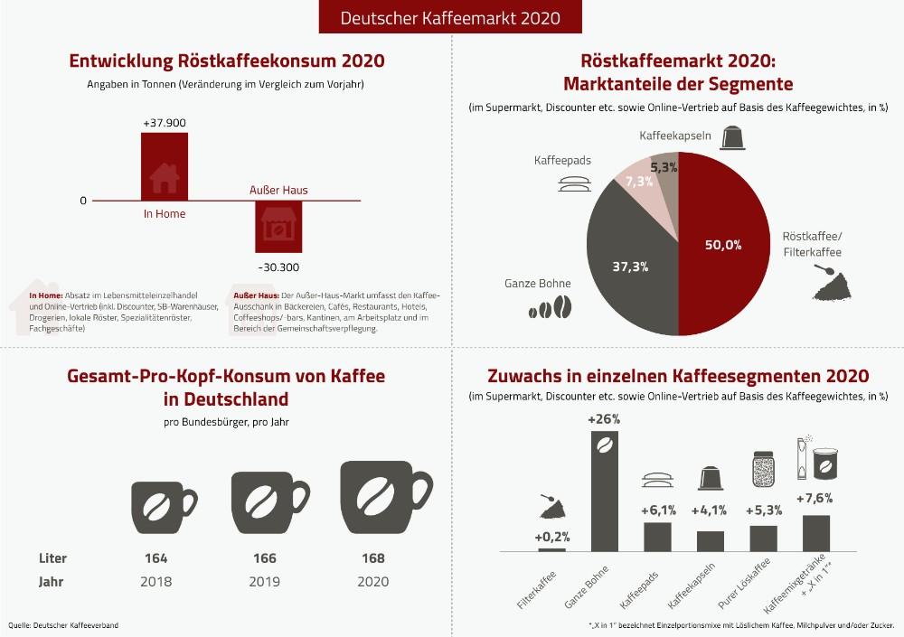 Die maßgeblichen Entwicklungen des Kaffeemarktes 2020 in Deutschland. Abbildung: Deutscher Kaffeeverband