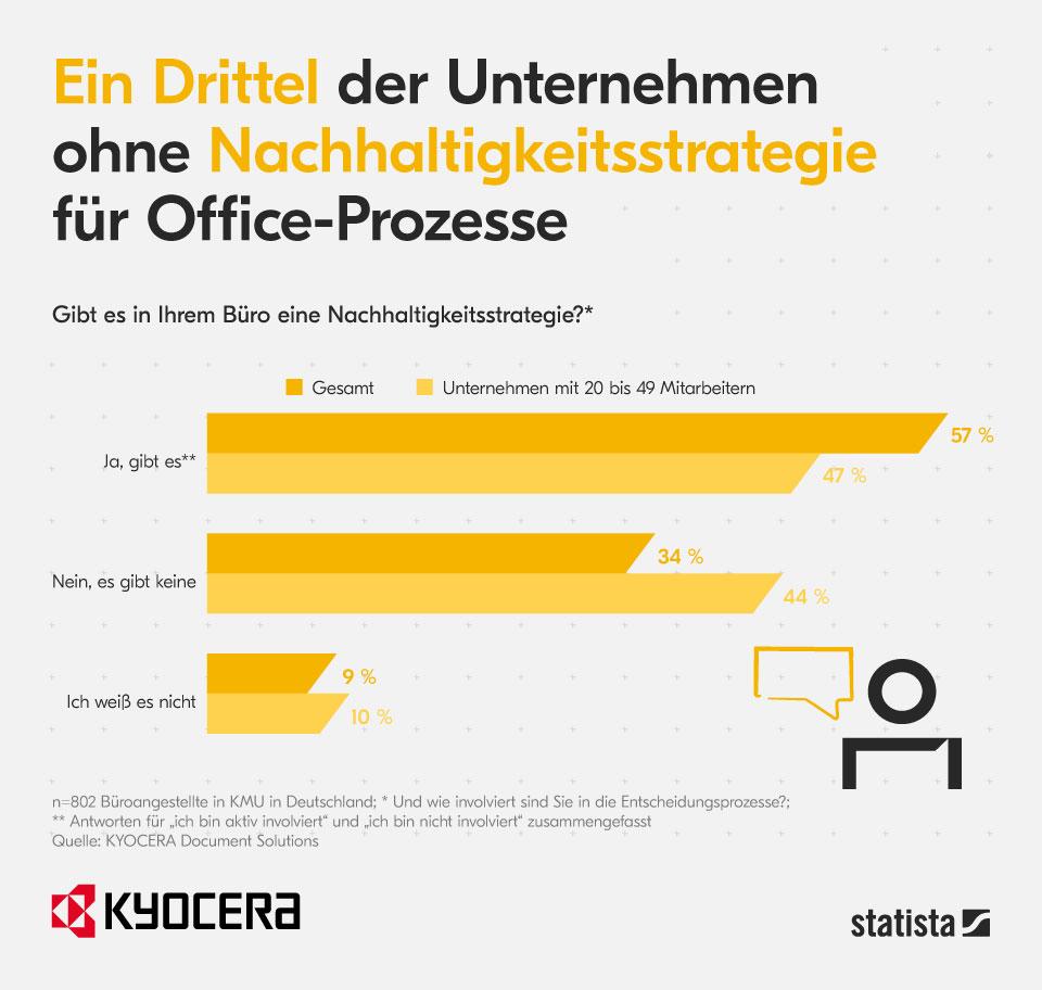 Kyocera-Studie zu Green-Office-Strategien
