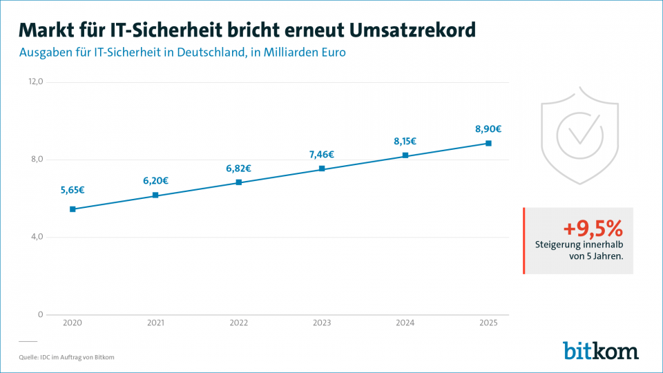 Die Grafik verdeutlicht die positiven Prognosen für den Markt für IT-Sicherheit für die kommenden Jahre. Abbildung: Bitkom